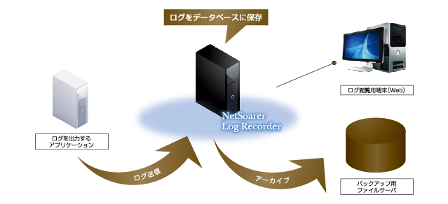 NetSoarer Log Recorder